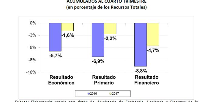Entre Ríos cerró 2017 con déficit pero mejor que en 2016