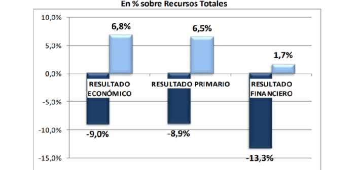 Mejora en la situation fiscal neuquina en el primer semestre de 2018