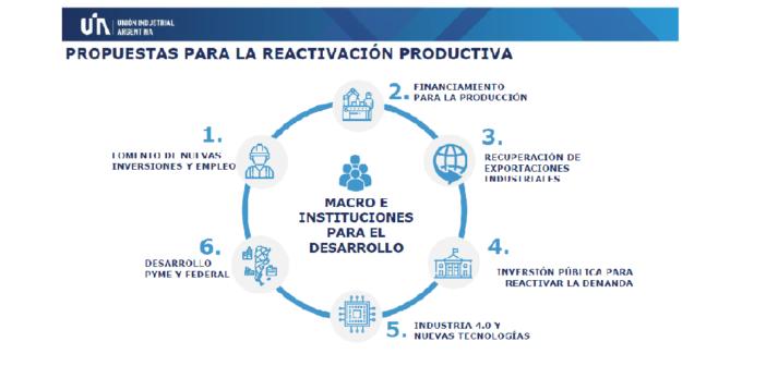 La UIA difunde sus propuestas para la reactivación productiva