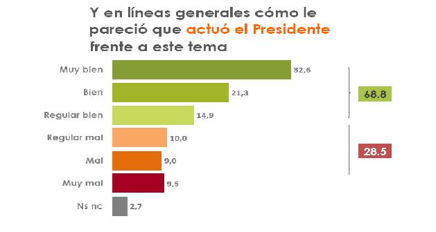 """Una encuesta revela un significativo apoyo al Presidente en el caso de las """"Vacunas VIP"""""""