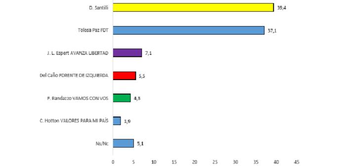 Encuestas en CABA y PBA